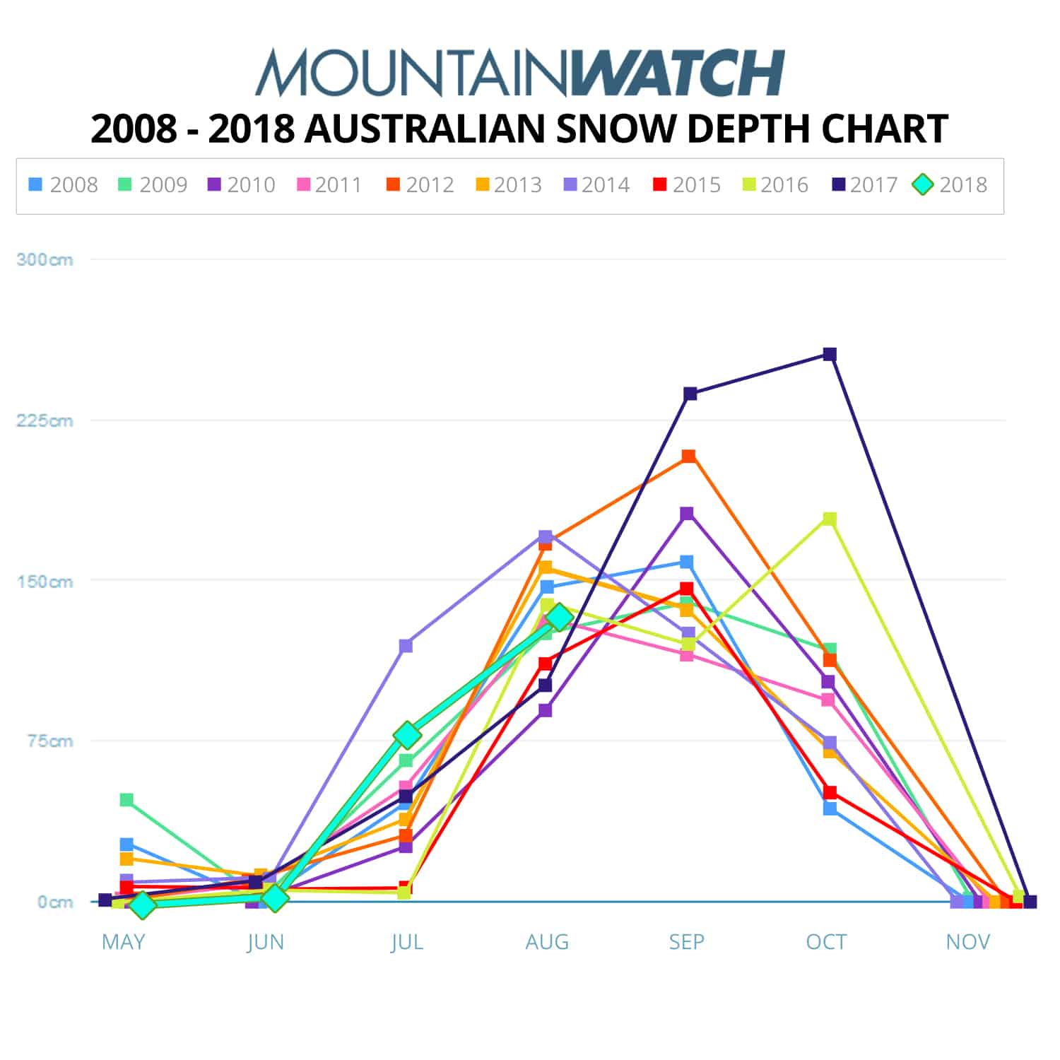 Mountainwatch Snow Depth Chart – Ranking A Decade's Worth Of Snow Depths
