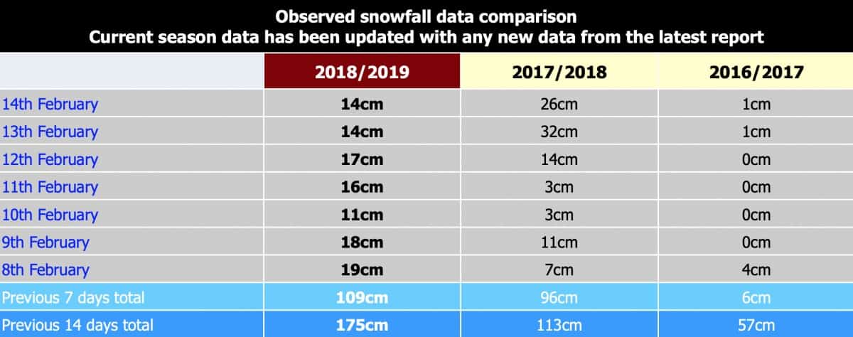Niseko snowfall data as observed by Snow Japan