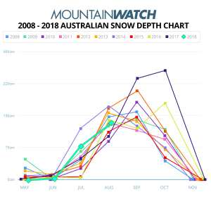 Mountainwatch Snow Depth Chart - Ranking A Decade's Worth Of Snow Depths